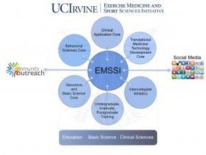 Overall organization of the Exercise Medicine and Sport Sciences Initiative at UC Irvine, emphasizing the integration of education, basic science and clinical medicine.