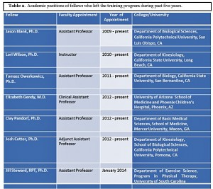 Previous trainees and their current academic positions (click on image to enlarge)