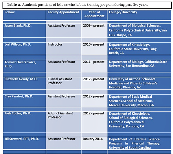 the top three jobs for graduates of the exercise science program People who searched for top schools with exercise science graduate programs found the following information exercise science graduate programs prepare students for work in the fields of public health or physical education and houses 11 research labs within the exercise science program.